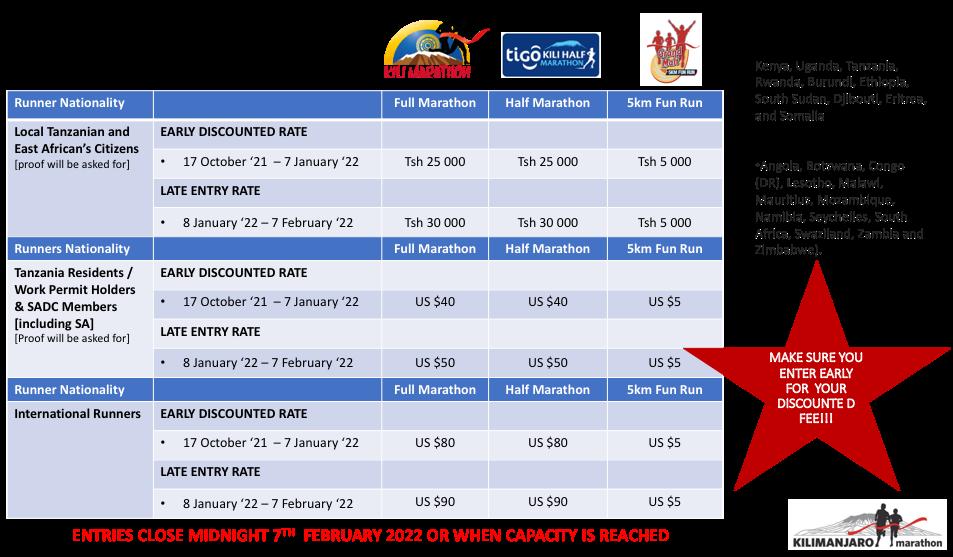 Entry-fee-Breakdown 2022 Kilimanjaro Marathon