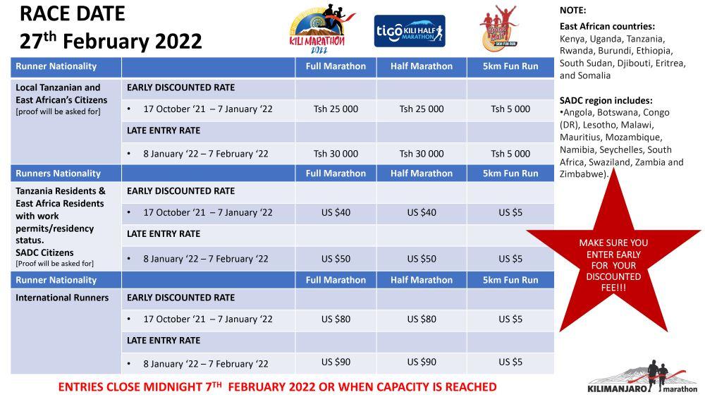 Entry fee Breakdown 2022